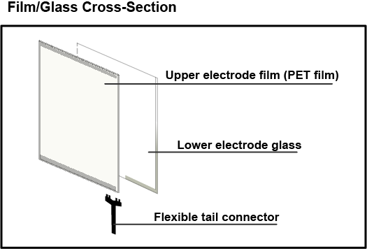 Film-Glass Cross Section