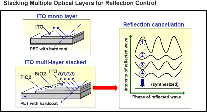 Stacking Multiple Optical Layers